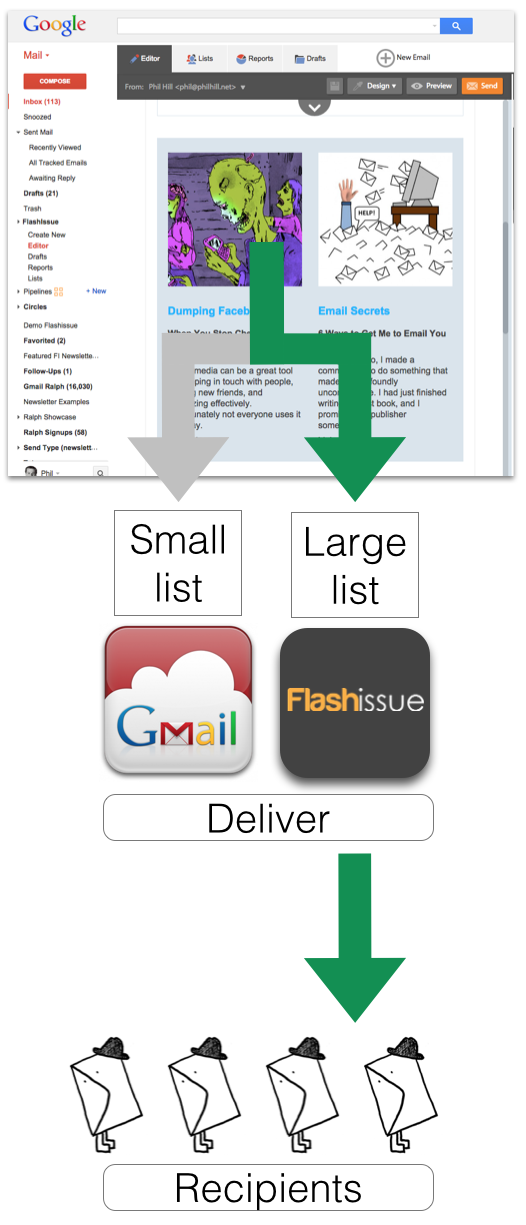 flashissue mass email gmail delivers